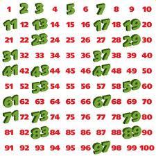 Números Primos en los 100 primeros números naturales
