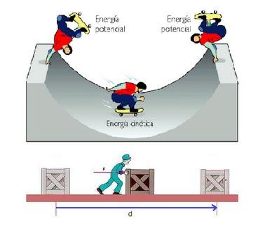 Energía 2º Eso Apuntes Ejercicios Y Soluciones Raiz Cuadrada