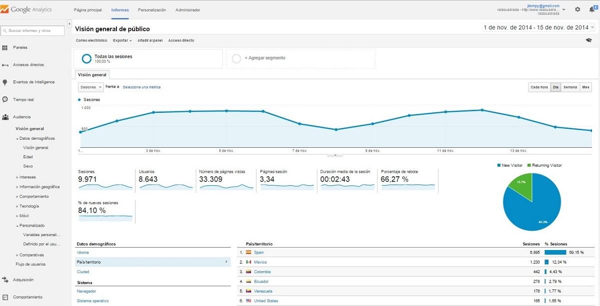 Estadísticas de la web en noviembre 2014
