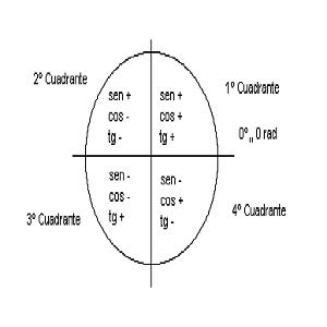 Circunferencia Cuadrantes Trigonometricos