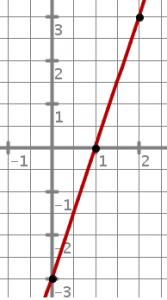 ejercicios ecuación recta 3º ESO