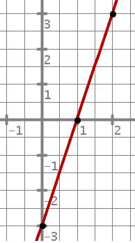 b20ed06afca8 Ejercicios de cálculo de la ecuación de la recta en 3º ESO - raiz ...