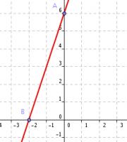 solución ejercicios ecuación recta 3º eso
