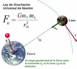 gravitación 4o eso