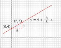 ecuación punto pendiente