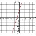 representación función proporcionalidad