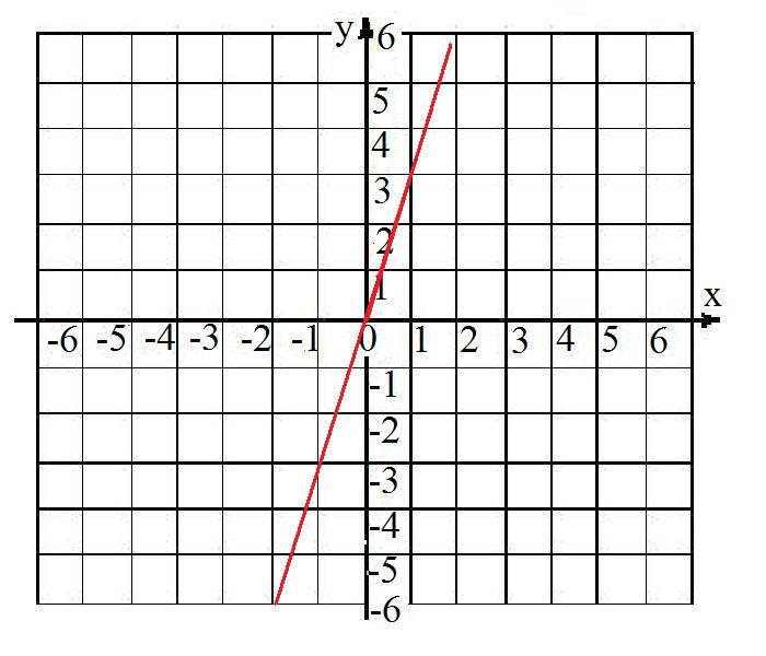 3889167427ef Ecuación recta 3º ESO - raiz cuadrada - raiz cuadrada