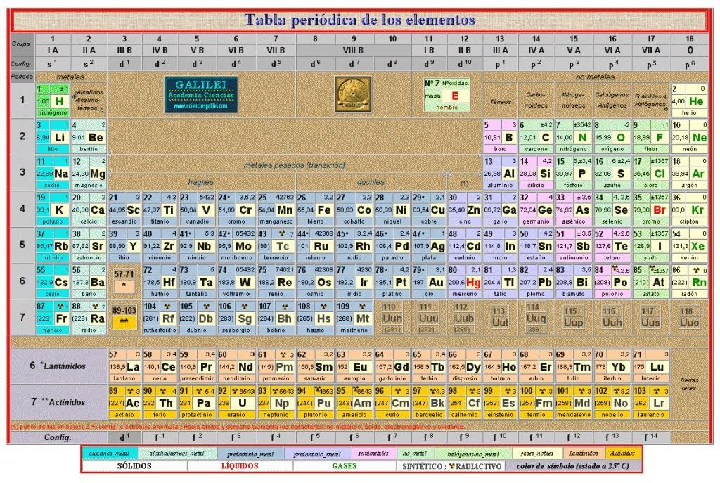 Index of wp contentuploads201503 tabla periodicag urtaz Images