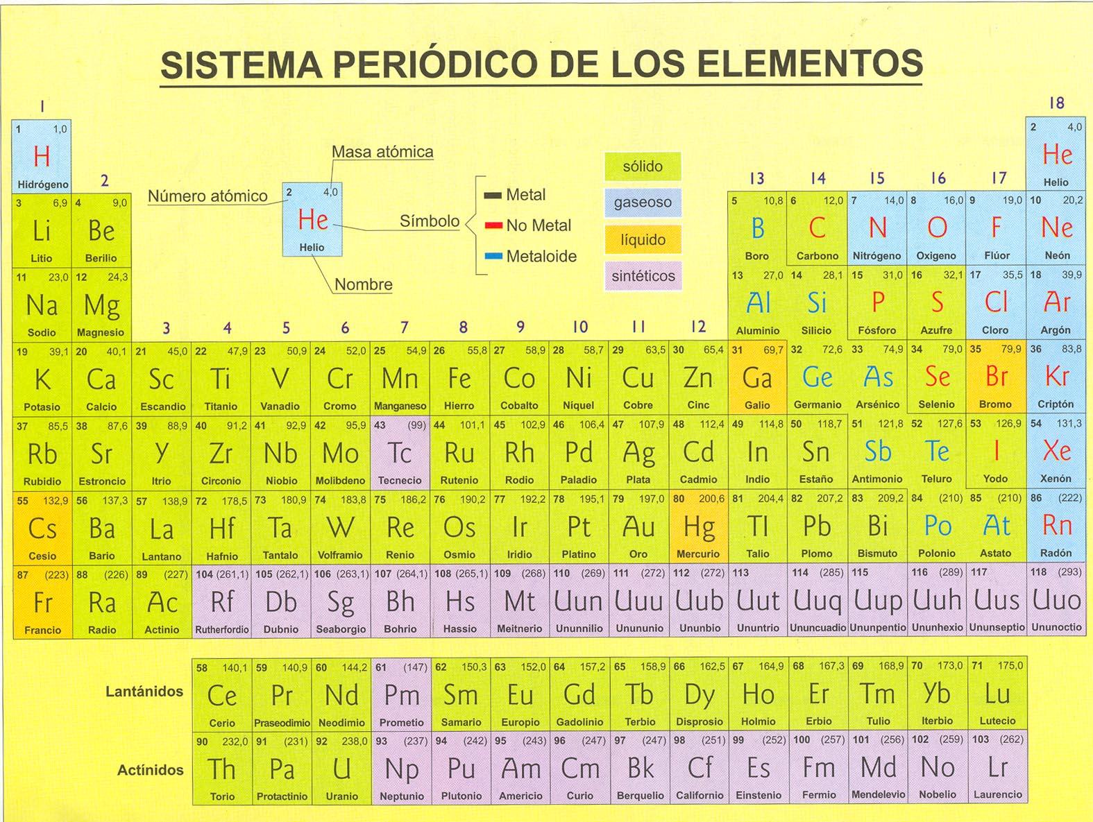 Tabla peridica de los elementos qumicos raiz cuadrada tabla peridica urtaz Images